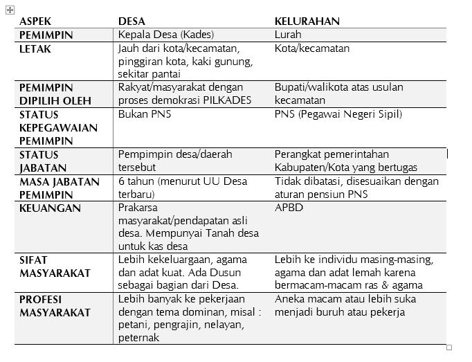 perbedaan desa dan kelurahan