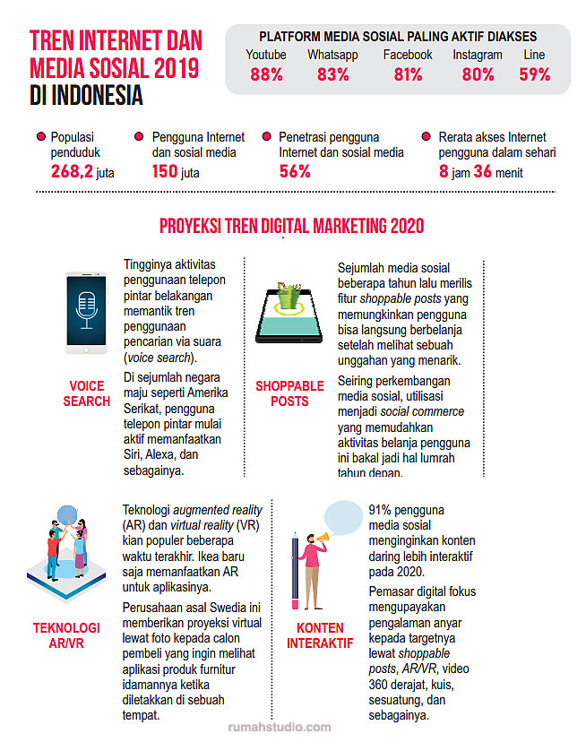 statistik-data-internet-2019-2020-digital-indonesia-akses