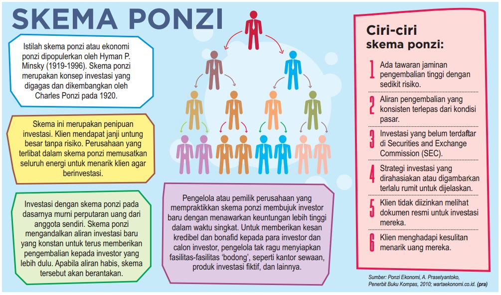 apa itu skema ponzi