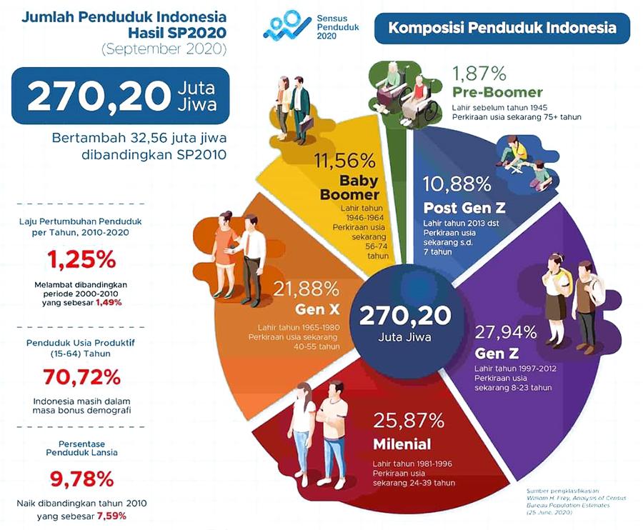 Komposisi Jumlah Penduduk Indonesia